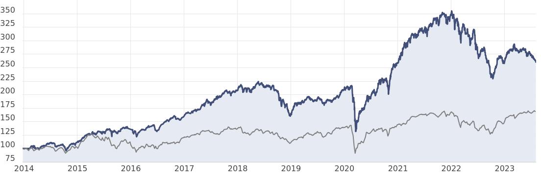 Value-Stars-Deutschland-Zertifikat Chart